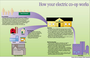How Your Electric Cooperative Works