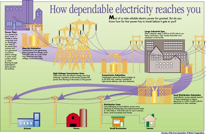 HowElectricityIsGeneratedPage