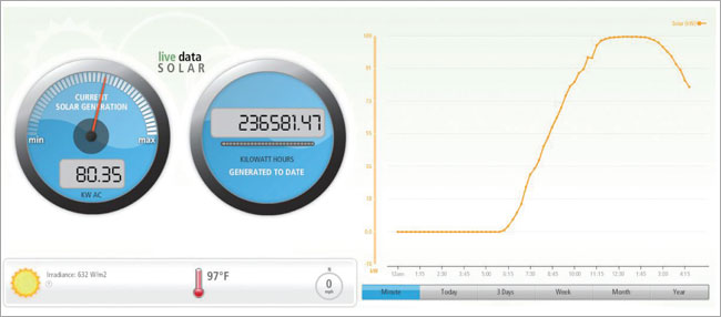 Solar Energy Monitor