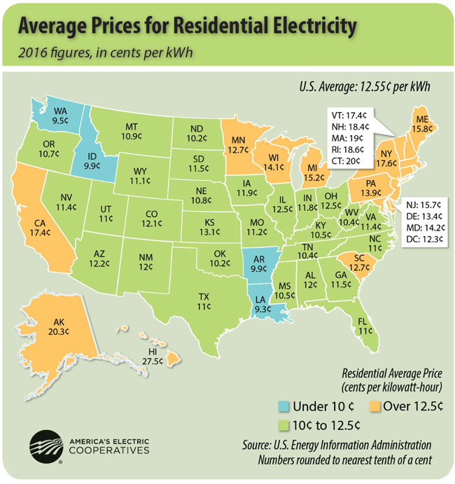 Average Prices For Residential Electricity